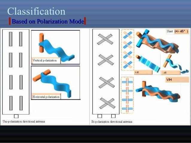 ClassificationBased on Polarization ModeBased on Polarization Mode