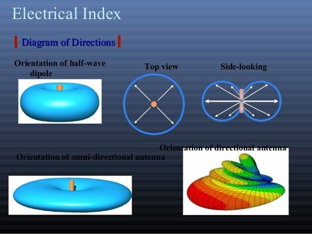 Electrical IndexOrientation of half-wavedipoleTop view Side-lookingOrientation of omni-directional antennaDiagram of Direc...