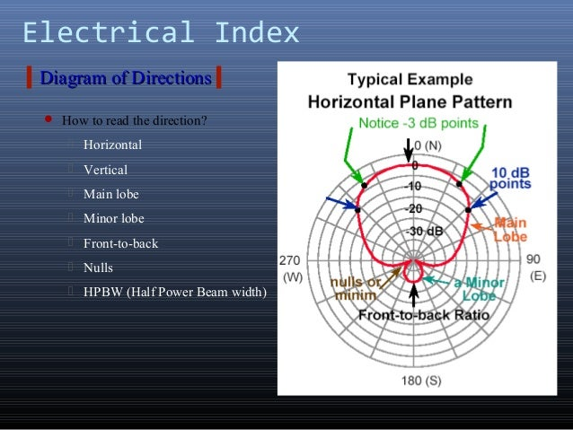 Electrical IndexDiagram of DirectionsDiagram of Directions How to read the direction? Horizontal Vertical Main lobe M...