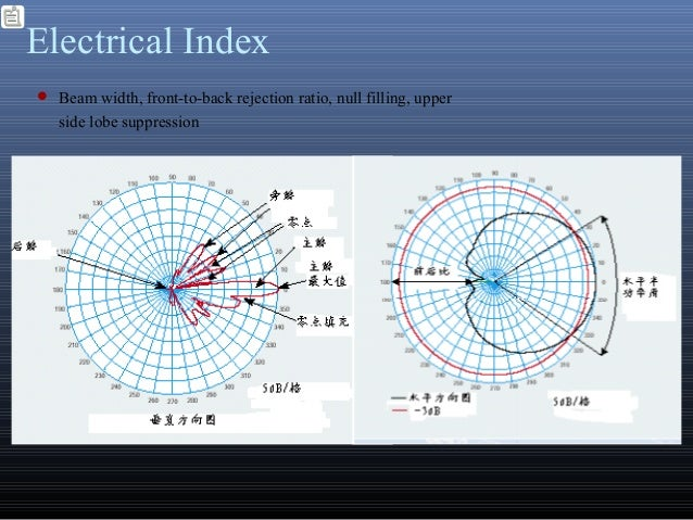 Electrical Index Beam width, front-to-back rejection ratio, null filling, upperside lobe suppression