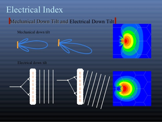 Electrical IndexMechanical down tiltElectrical down tiltMechanical Down Tilt andMechanical Down Tilt and Electrical Down T...