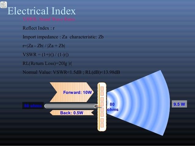 Electrical Index9.5 W80ohms50 ohmsForward: 10WBack: 0.5WVSWR: Stand Wave RatioReflect Index : rImport impedance : Za chara...