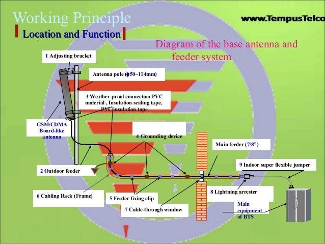 "Working Principle8 Lightning arresterMain feeder (7/8"")5 Feeder fixing clip6 Cabling Rack (Frame)4 Grounding device3 Weath..."