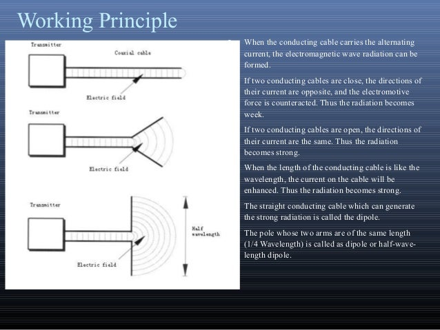 Working Principle When the conducting cable carries the alternatingcurrent, the electromagnetic wave radiation can beform...