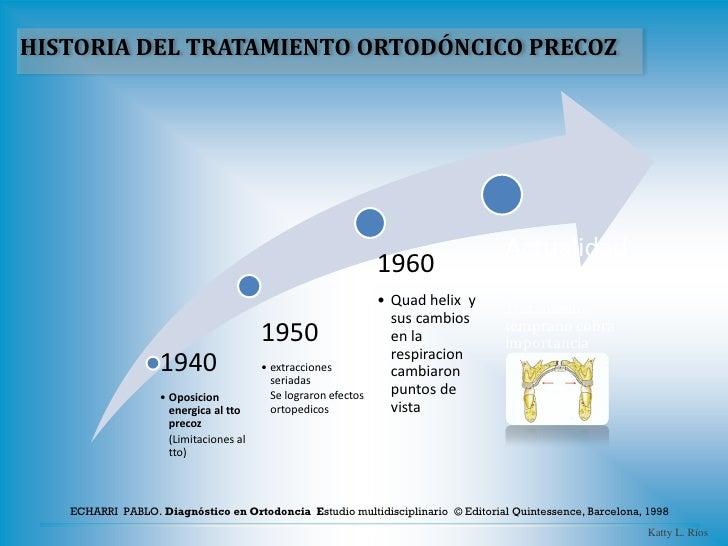 HISTORIA DEL TRATAMIENTO ORTODÓNCICO PRECOZ                                                                               ...