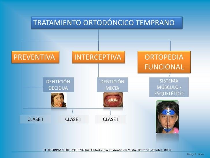 TRATAMIENTO ORTODÓNCICO TEMPRANOPREVENTIVA                      INTERCEPTIVA                                ORTOPEDIA     ...