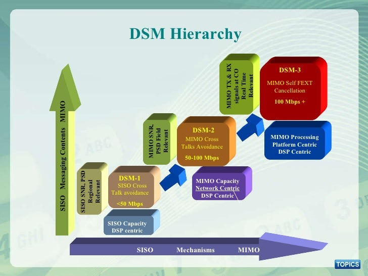 DSM Hierarchy SISO  Mechanisms  MIMO SISO  Messaging Contents  MIMO SISO Capacity DSP centric MIMO Capacity  Network Centr...