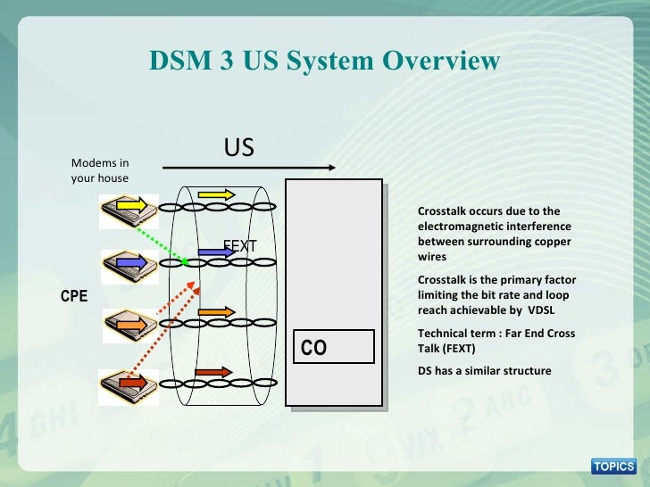DSM 3 US System Overview FEXT Crosstalk occurs due to the electromagnetic interference between surrounding copper wires Cr...