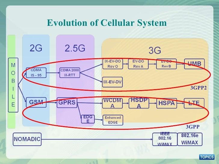 Evolution of Cellular System 3GPP2 3GPP