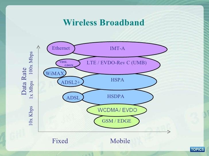 Wireless Broadband GSM / EDGE HSDPA HSPA ADSL ADSL2+ LTE / EVDO-Rev C (UMB) IMT-A VDSL GDON Ethernet WiMAX Fixed Mobile 10...