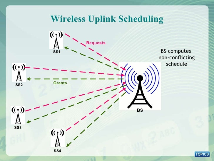 Wireless Uplink Scheduling BS computes  non-conflicting schedule