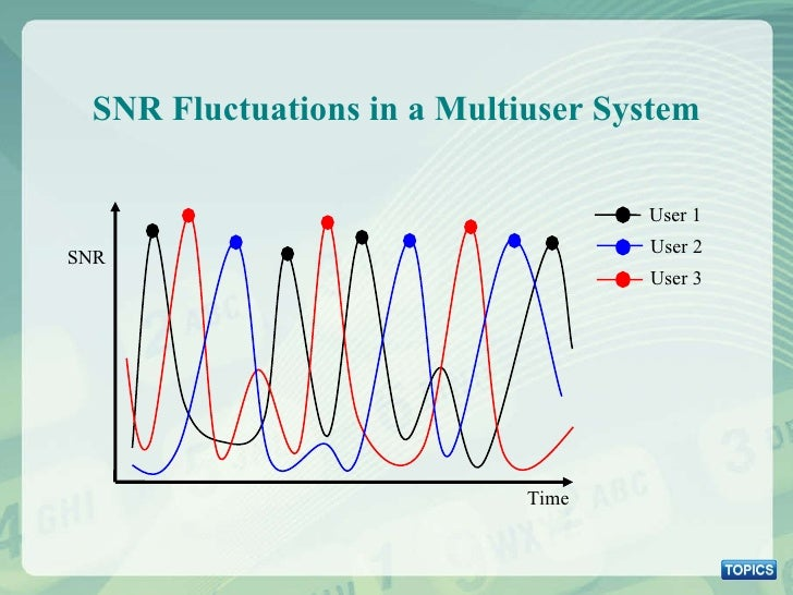 SNR Fluctuations in a Multiuser System SNR Time User 2 User 1 User 3