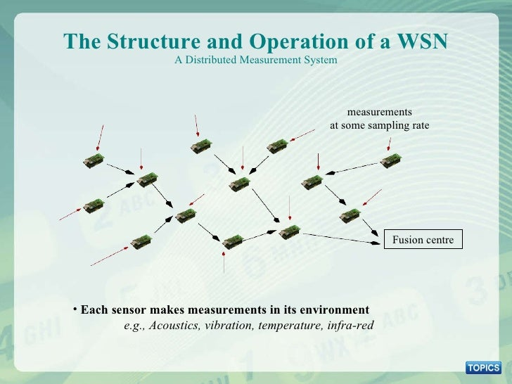 The Structure and Operation of a WSN A Distributed Measurement System <ul><li>Each sensor makes measurements in its enviro...