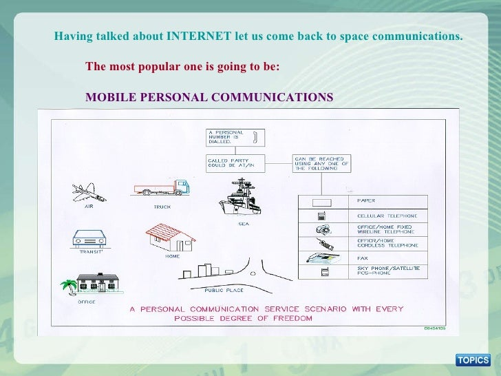 Having talked about INTERNET let us come back to space communications. The most popular one is going to be:  MOBILE PERSON...