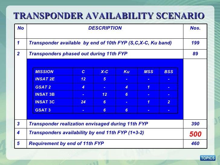 TRANSPONDER AVAILABILITY SCENARIO No DESCRIPTION Nos. 1 Transponder available  by end of 10th FYP (S,C,X-C, Ku band) 199 2...