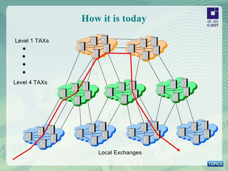 How it is today Local Exchanges Level 4 TAXs Level 1 TAXs