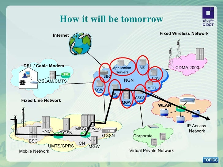 How it will be tomorrow DSL / Cable Modem DSLAM/CMTS Fixed Line Network RNC MSC(Server) SGSN GGSN CN MGW BSC UMTS/GPRS Mob...