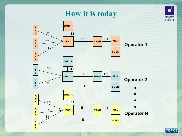 How it is today Operator 1 BSC TRAU E1 E1 B T S E1 E1 E1 B T S B T S MSC SGSN OMC-R E1 E1 Operator 2 BSC TRAU E1 E1 B T S ...