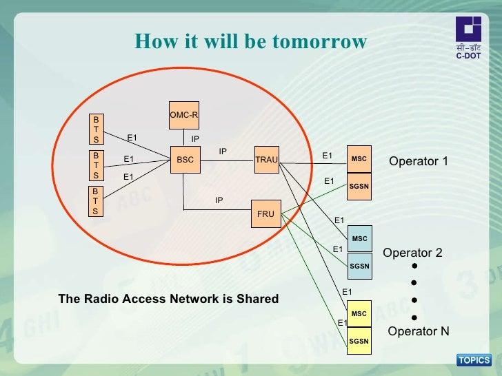 How it will be tomorrow BSC TRAU B T S E1 E1 E1 B T S B T S E1 E1 E1 OMC-R IP FRU Operator 1 MSC SGSN Operator 2 MSC SGSN ...