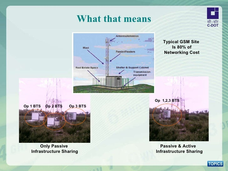 What that means Only Passive Infrastructure Sharing Op 1 BTS Op 2 BTS Op 3 BTS Op  1,2,3 BTS Passive & Active  Infrastruct...