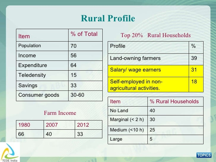 Top 20%  Rural Households Rural Profile Farm Income Item   % of Total Population 70 Income 56 Expenditure 64 Teledensity 1...
