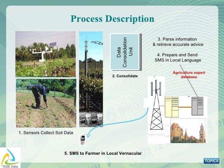 Process Description Data  Consolidation  Unit 2. Consolidate 3. Parse information  & retrieve  accurate advice 4. Prepare ...