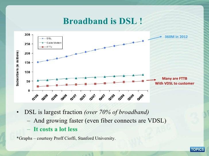 Broadband is DSL ! <ul><li>DSL is largest fraction  (over 70% of broadband) </li></ul><ul><ul><li>And growing faster (even...