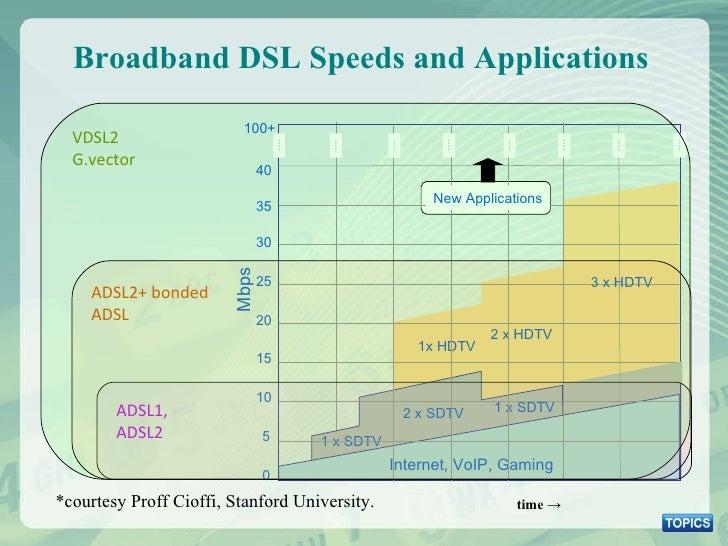 Broadband DSL Speeds and Applications 0 5 10 15 20 25 30 Mbps 1x HDTV 2 x HDTV 1 x SDTV Internet, VoIP, Gaming 2 x SDTV 1 ...