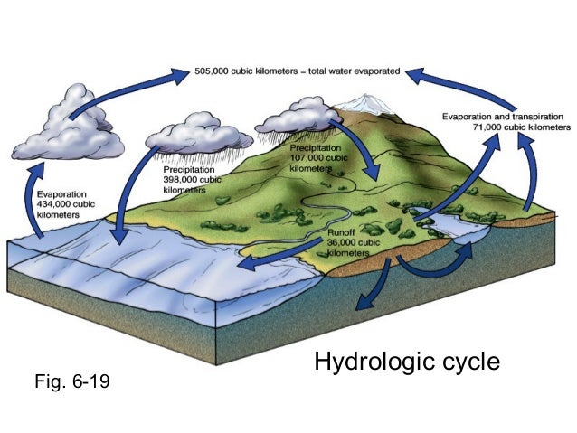 Ocean Water And Seawater Oceanography