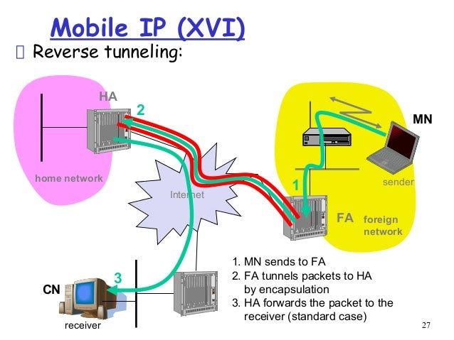 mobile ip reverse tunnelling principle