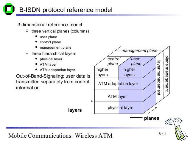 c08 wireless atm 1 rh slideshare net Switched Multimegabit Data System Digital Lines