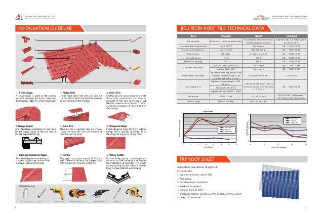 Product Catalogue Jieli Roof
