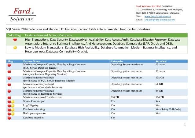 1 Fard Solutions Sdn. Bhd. (1005401-D) 1-1C, Incubator 1, Technology Park Malaysia, Bukit Jalil, 57000 Kuala Lumpur, Malay...