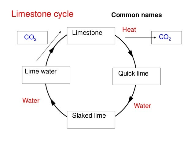 Reactions of limestone