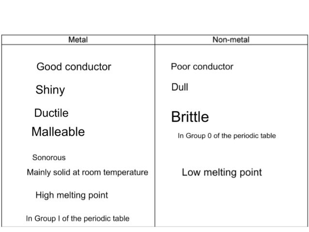 Aqa core science c13 metals and their uses conductor high mpt shiny sonorous solid metals malleable ductile 19 urtaz Choice Image