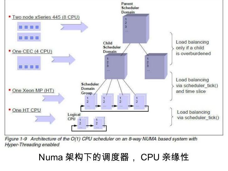 Numa 架构下的调度器, CPU 亲缘性