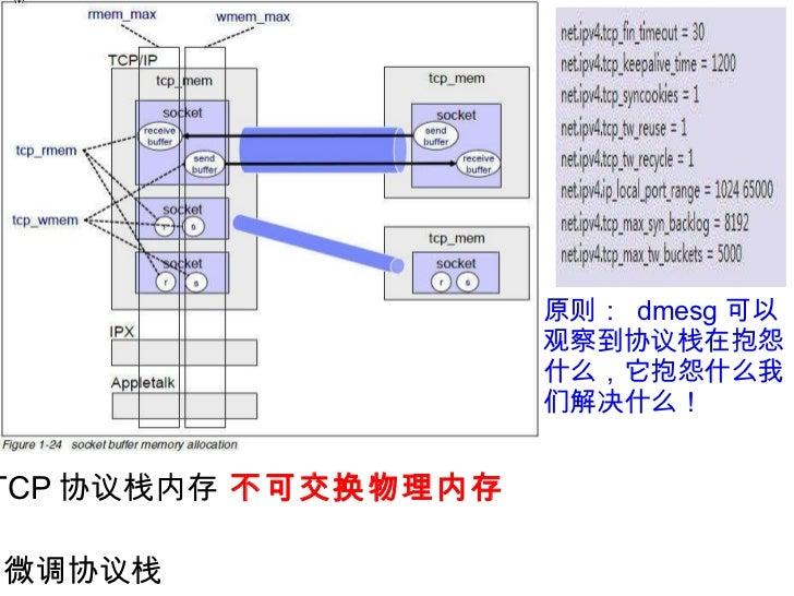 微调协议栈 原则:  dmesg 可以观察到协议栈在抱怨什么,它抱怨什么我们解决什么! TCP 协议栈内存   不可交换物理内存