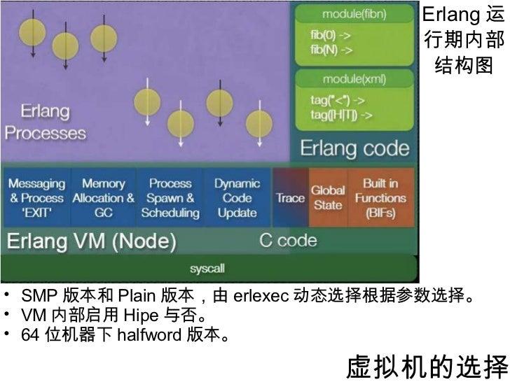 Erlang 运行期内部结构图 虚拟机的选择 <ul><ul><li>SMP 版本和 Plain 版本,由 erlexec 动态选择根据参数选择。 </li></ul></ul><ul><ul><li>VM 内部启用 Hipe 与否。 </li...