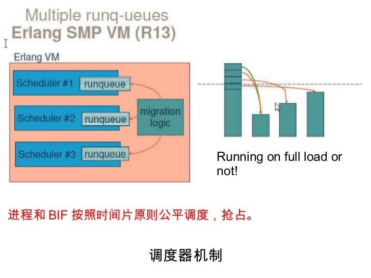 调度器机制 Running on full load or not! 进程和 BIF 按照时间片原则公平调度,抢占。