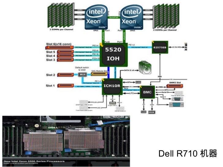 Dell R710 机器