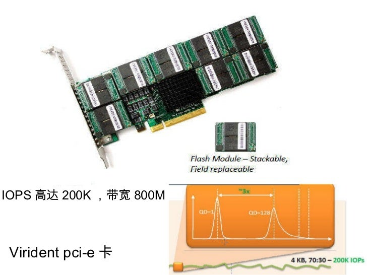 Virident pci-e 卡  IOPS 高达 200K ,带宽 800M