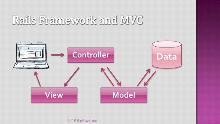 Mvc For Desktop Application Part 2