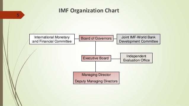 international monetary fund imf final. Black Bedroom Furniture Sets. Home Design Ideas