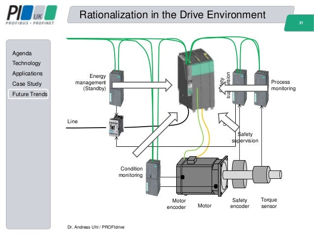 siemens electric motor works case analysis Association work, siemens amberg management summary around half of all power consumed by industry is used by electric motors guidelines to limit the power consumption of these motors are therefore an especially efficient way of  siemens' analysis upgrading to ie3 and ie4 requires know-how and experi-ence for that reason, siemens has.
