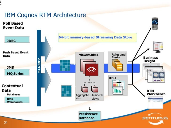 Attrayant ... Notifications And Workflow33; 34. 34 IBM Cognos RTM Architecture ...
