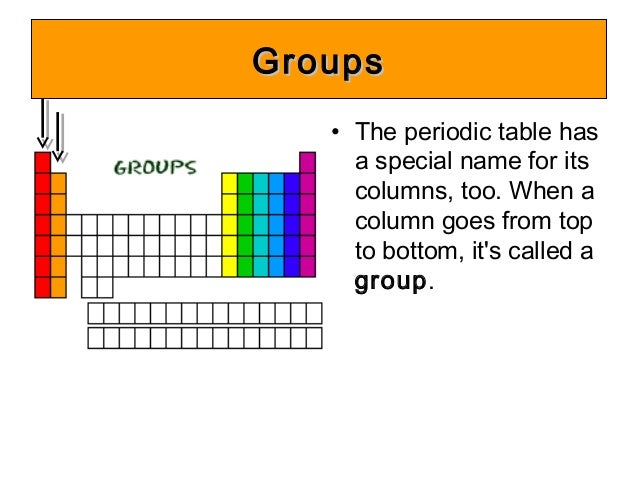 C1 14 periodic table ac 7 period number 6 groupsgroups the periodic table urtaz Choice Image