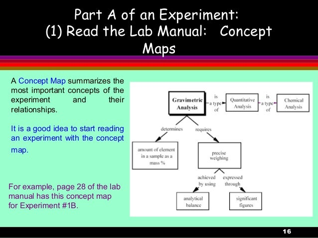 16Part A of an Experiment:(1) Read the Lab Manual: ConceptMapsA Concept Map summarizes themost important concepts of theex...