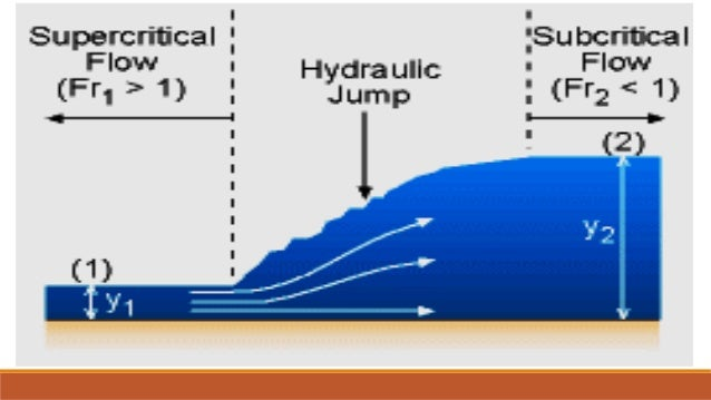 hydraulic jump Hydraulic jump phenomenon the froude number expresses a ratio between the kinetic energy (wind speed) and the potential energy (stability times mountain height.