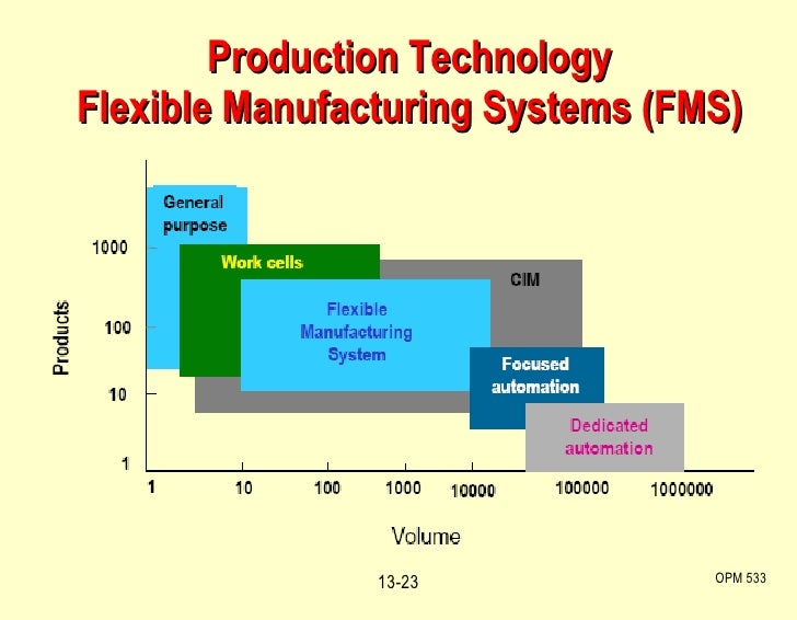 Production Technology Flexible Manufacturing Systems (FMS) OPM 533 13-