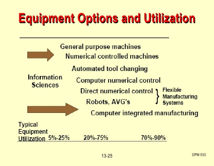 what are the pros and cons of using computer aided design manufacturing cad cam Graphic communication advantages/disadvantages of cad (computer aided design)  drawing production using cad is much faster than using traditional methods.